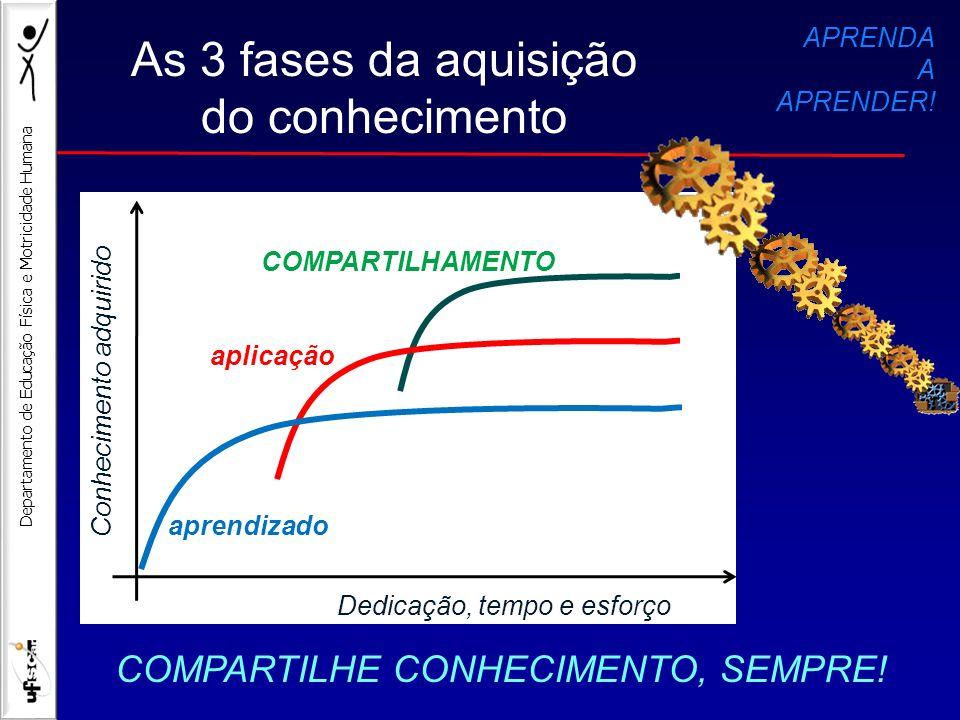 Departamento de Educação Física e Motricidade Humana As 3 fases da aquisição do conhecimento COMPARTILHE CONHECIMENTO, SEMPRE! APRENDA A APRENDER! COM