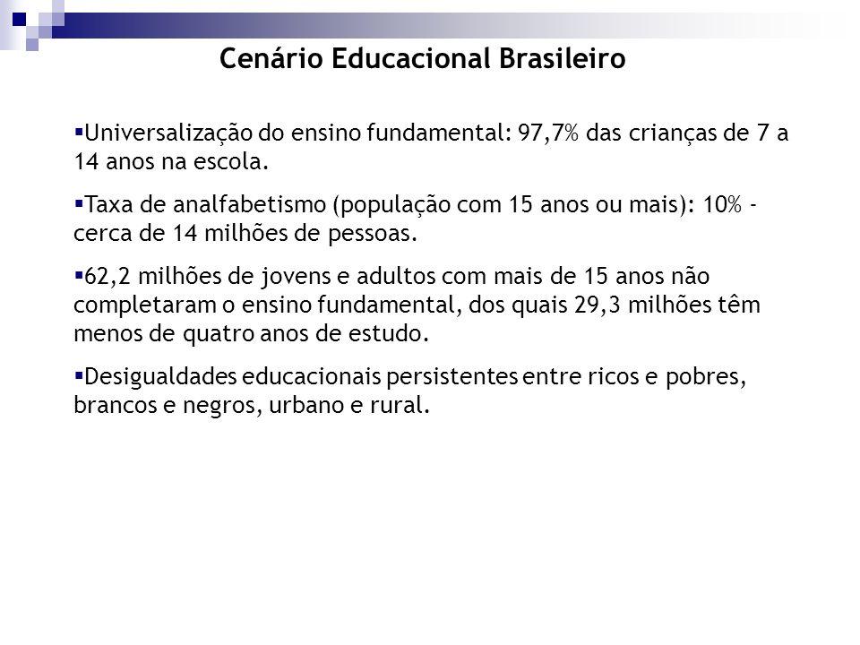 Universalização do ensino fundamental: 97,7% das crianças de 7 a 14 anos na escola. Taxa de analfabetismo (população com 15 anos ou mais): 10% - cerca