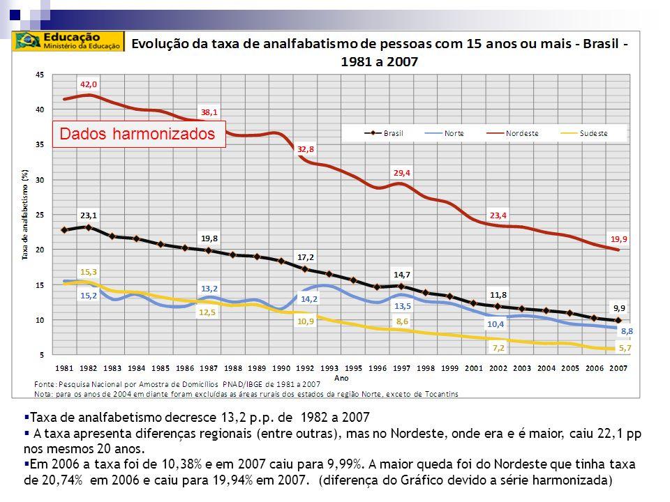 Taxa de analfabetismo decresce 13,2 p.p. de 1982 a 2007 A taxa apresenta diferenças regionais (entre outras), mas no Nordeste, onde era e é maior, cai