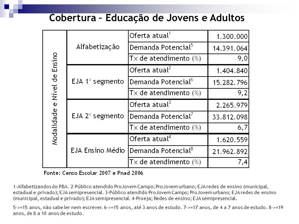 Cobertura – Educação de Jovens e Adultos 1-Alfabetizandos do PBA. 2-Público atendido ProJovem Campo; ProJovem urbano; EJA redes de ensino (municipal,