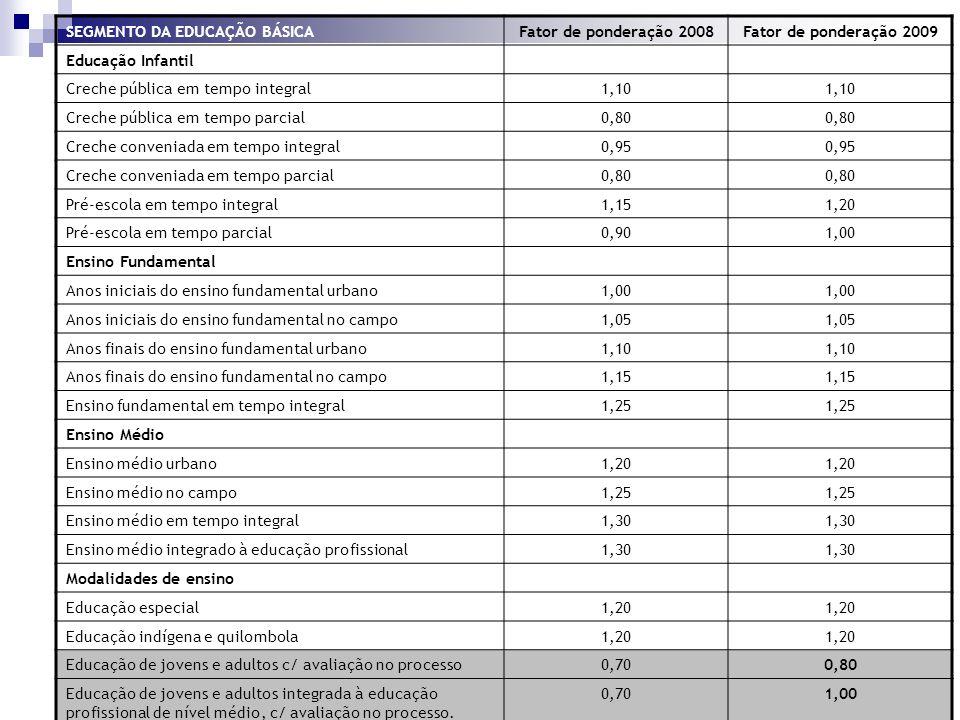 SEGMENTO DA EDUCAÇÃO BÁSICAFator de ponderação 2008Fator de ponderação 2009 Educação Infantil Creche pública em tempo integral1,10 Creche pública em t