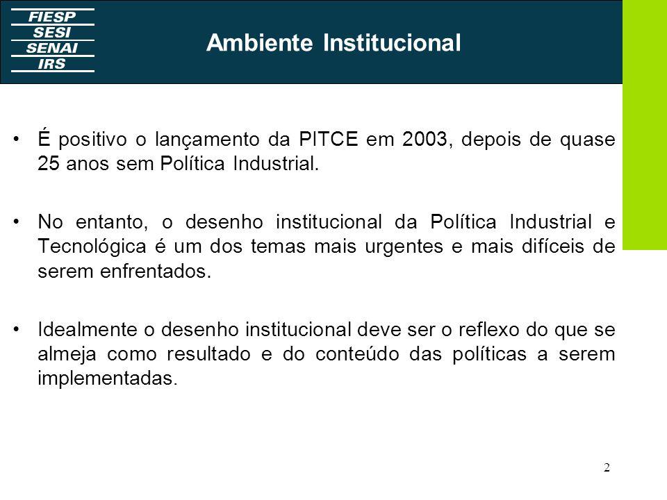 2 Ambiente Institucional É positivo o lançamento da PITCE em 2003, depois de quase 25 anos sem Política Industrial. No entanto, o desenho instituciona