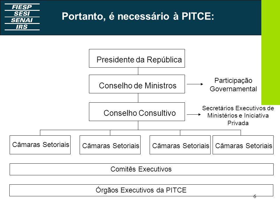 6 Presidente da República Conselho de Ministros Conselho Consultivo Câmaras Setoriais Comitês Executivos Portanto, é necessário à PITCE: Órgãos Execut