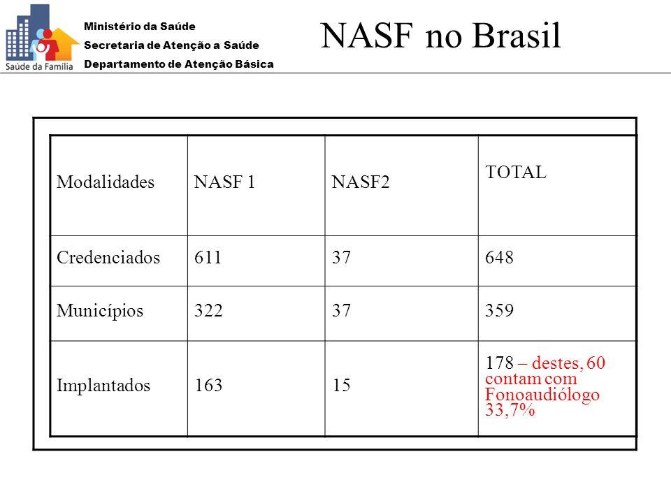 Ministério da Saúde Secretaria de Atenção a Saúde Departamento de Atenção Básica NASF no Brasil ModalidadesNASF 1NASF2 TOTAL Credenciados61137648 Muni