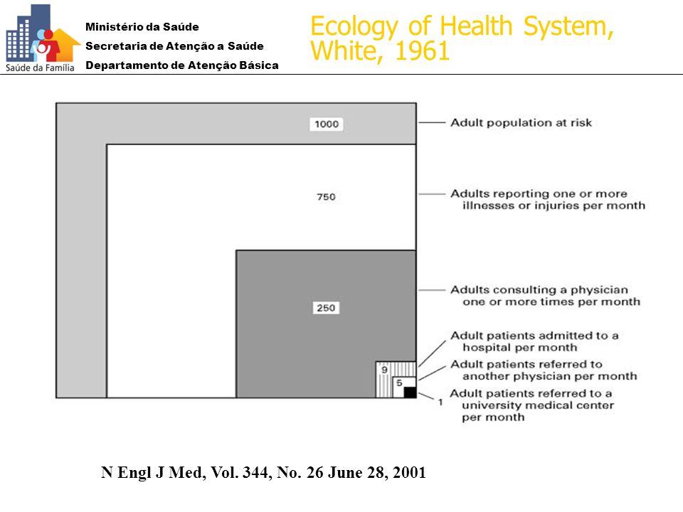 Ministério da Saúde Secretaria de Atenção a Saúde Departamento de Atenção Básica 1961:1961: N Engl J Med, Vol. 344, No. 26 June 28, 2001 Ecology of He