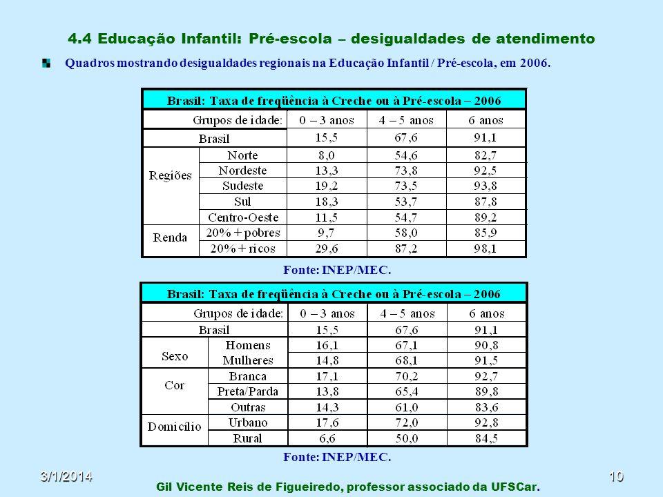 3/1/201410 4.4 Educação Infantil: Pré-escola – desigualdades de atendimento Quadros mostrando desigualdades regionais na Educação Infantil / Pré-escol