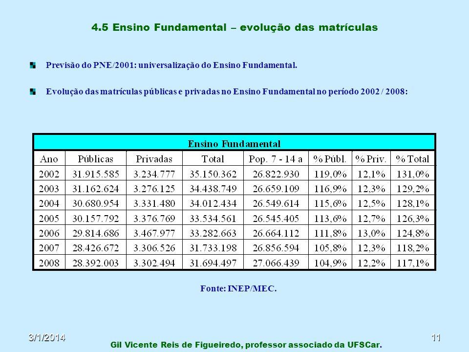 3/1/201411 4.5 Ensino Fundamental – evolução das matrículas Previsão do PNE/2001: universalização do Ensino Fundamental. Evolução das matrículas públi