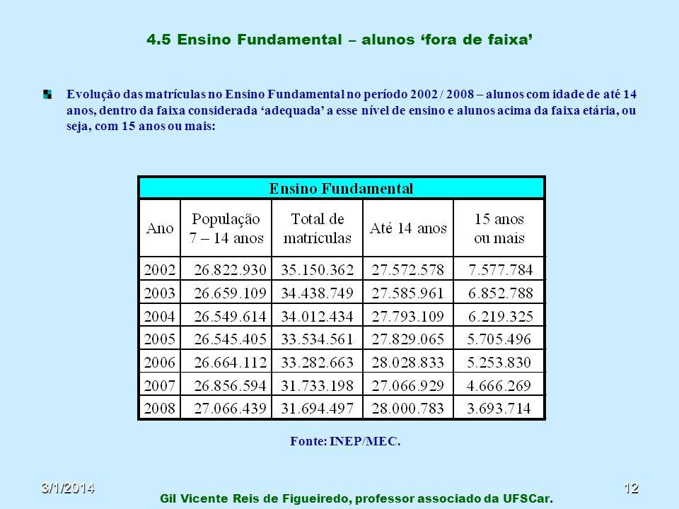 3/1/201412 4.5 Ensino Fundamental – alunos fora de faixa Evolução das matrículas no Ensino Fundamental no período 2002 / 2008 – alunos com idade de at