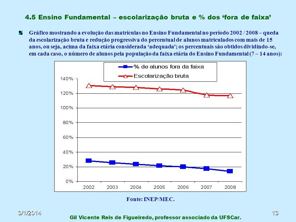 3/1/201413 4.5 Ensino Fundamental – escolarização bruta e % dos fora de faixa Gráfico mostrando a evolução das matrículas no Ensino Fundamental no per