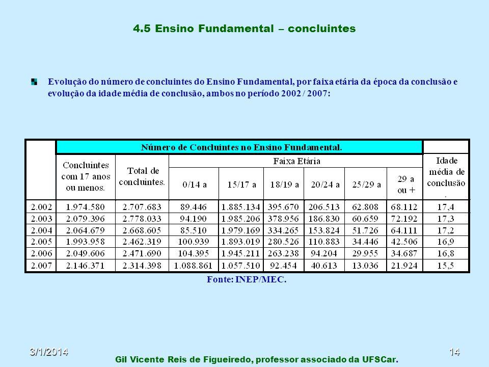 3/1/201414 4.5 Ensino Fundamental – concluintes Evolução do número de concluintes do Ensino Fundamental, por faixa etária da época da conclusão e evol