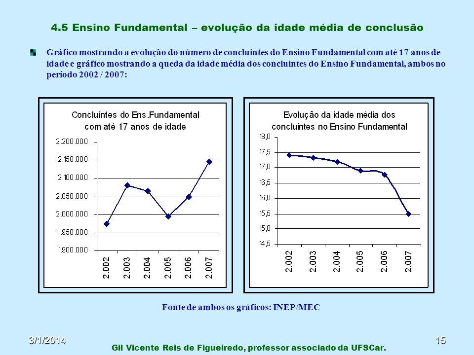 3/1/201415 4.5 Ensino Fundamental – evolução da idade média de conclusão Gráfico mostrando a evolução do número de concluintes do Ensino Fundamental c