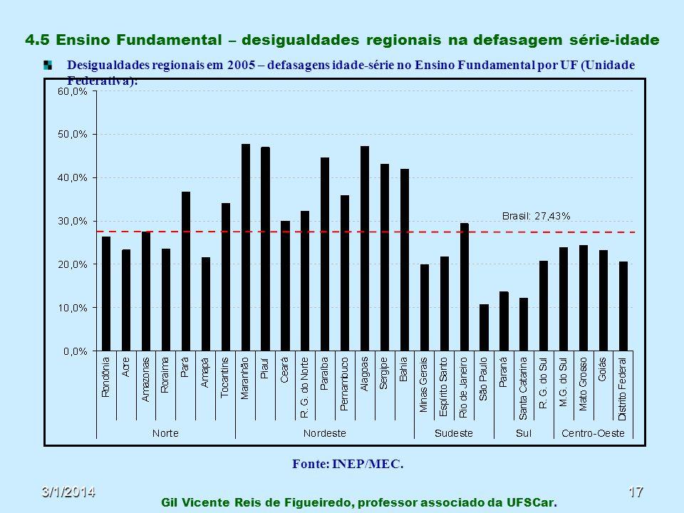 3/1/201417 4.5 Ensino Fundamental – desigualdades regionais na defasagem série-idade Desigualdades regionais em 2005 – defasagens idade-série no Ensin