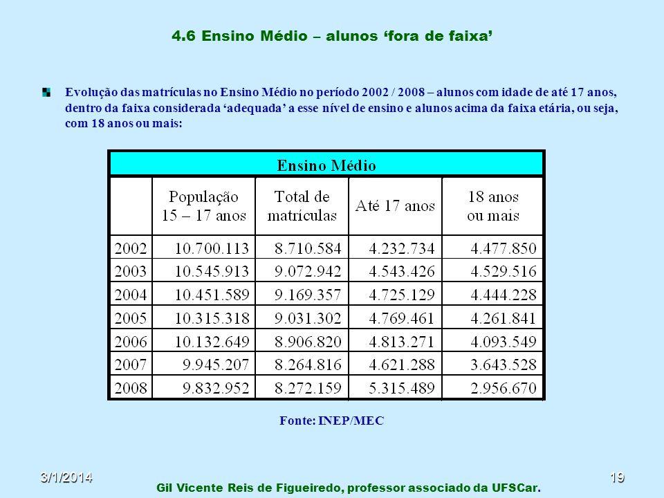 3/1/201419 4.6 Ensino Médio – alunos fora de faixa Evolução das matrículas no Ensino Médio no período 2002 / 2008 – alunos com idade de até 17 anos, d