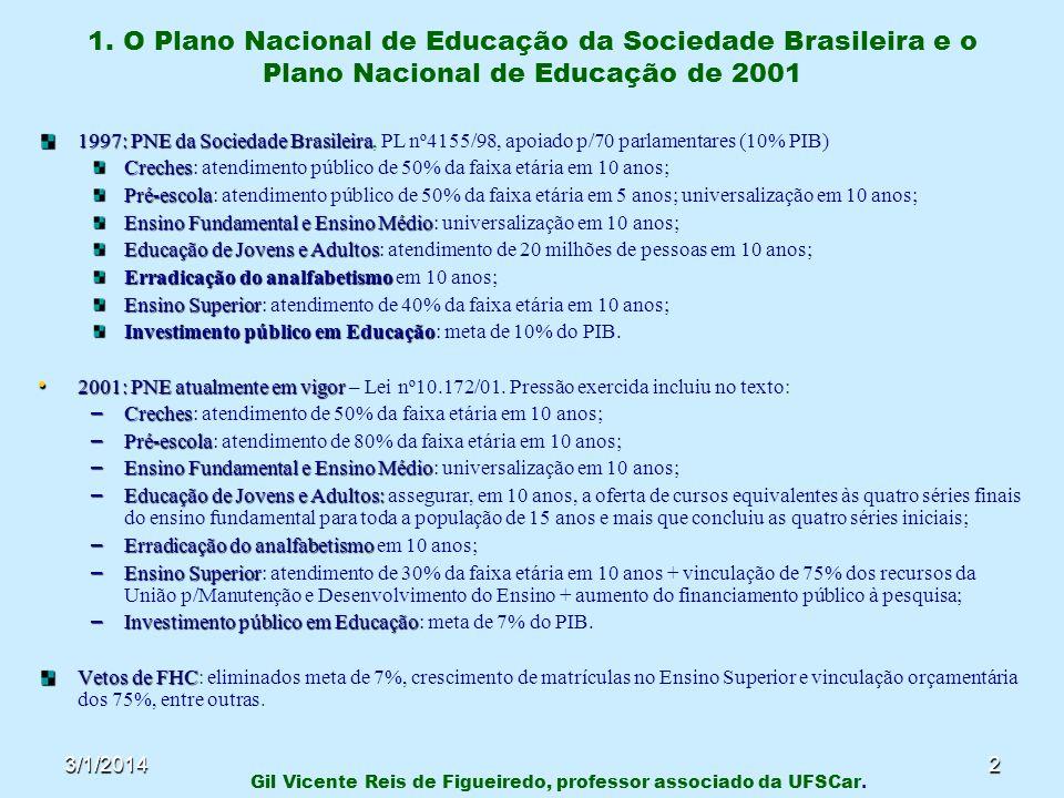 3/1/20142 1997: PNE da Sociedade Brasileira 1997: PNE da Sociedade Brasileira, PL nº4155/98, apoiado p/70 parlamentares (10% PIB) Creches Creches: ate