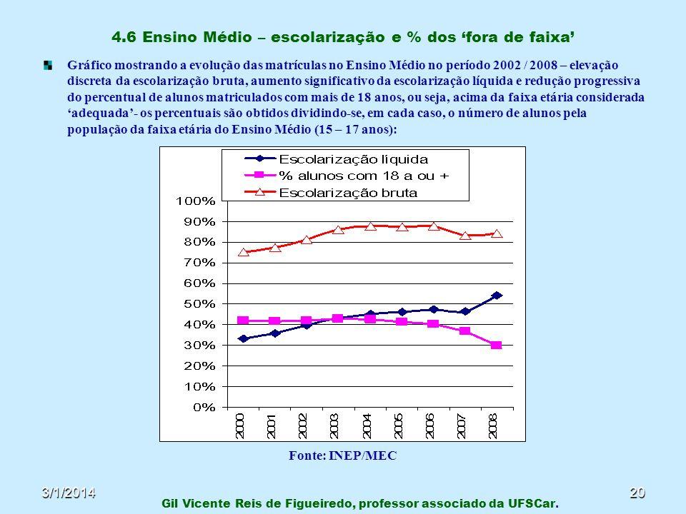 3/1/201420 4.6 Ensino Médio – escolarização e % dos fora de faixa Gráfico mostrando a evolução das matrículas no Ensino Médio no período 2002 / 2008 –