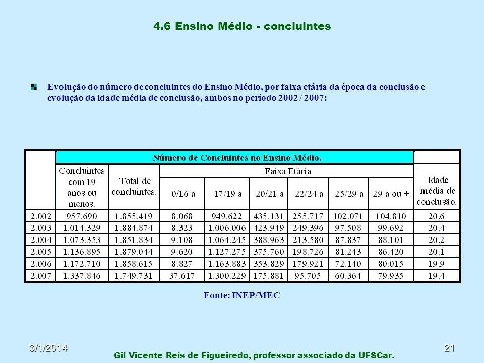 3/1/201421 4.6 Ensino Médio - concluintes Evolução do número de concluintes do Ensino Médio, por faixa etária da época da conclusão e evolução da idad