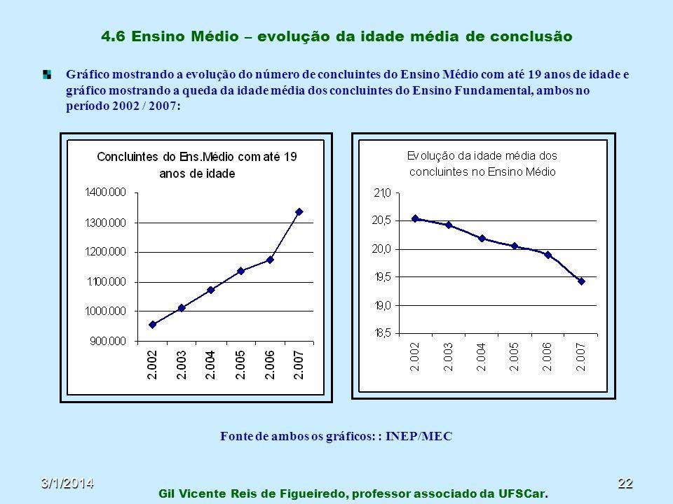 3/1/201422 4.6 Ensino Médio – evolução da idade média de conclusão Gráfico mostrando a evolução do número de concluintes do Ensino Médio com até 19 an