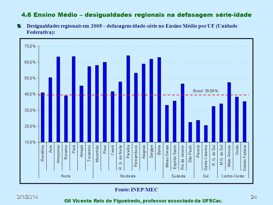 3/1/201424 4.6 Ensino Médio – desigualdades regionais na defasagem série-idade Desigualdades regionais em 2005 – defasagens idade-série no Ensino Médi