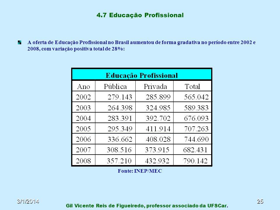 3/1/201425 4.7 Educação Profissional A oferta de Educação Profissional no Brasil aumentou de forma gradativa no período entre 2002 e 2008, com variaçã