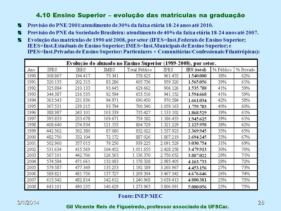 3/1/201428 4.10 Ensino Superior – evolução das matrículas na graduação Previsão do PNE/2001:atendimento de 30% da faixa etária 18-24 anos até 2010. Pr