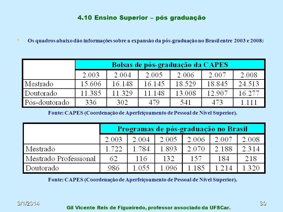 3/1/201430 4.10 Ensino Superior – pós graduação Os quadros abaixo dão informações sobre a expansão da pós-graduação no Brasil entre 2003 e 2008: Fonte