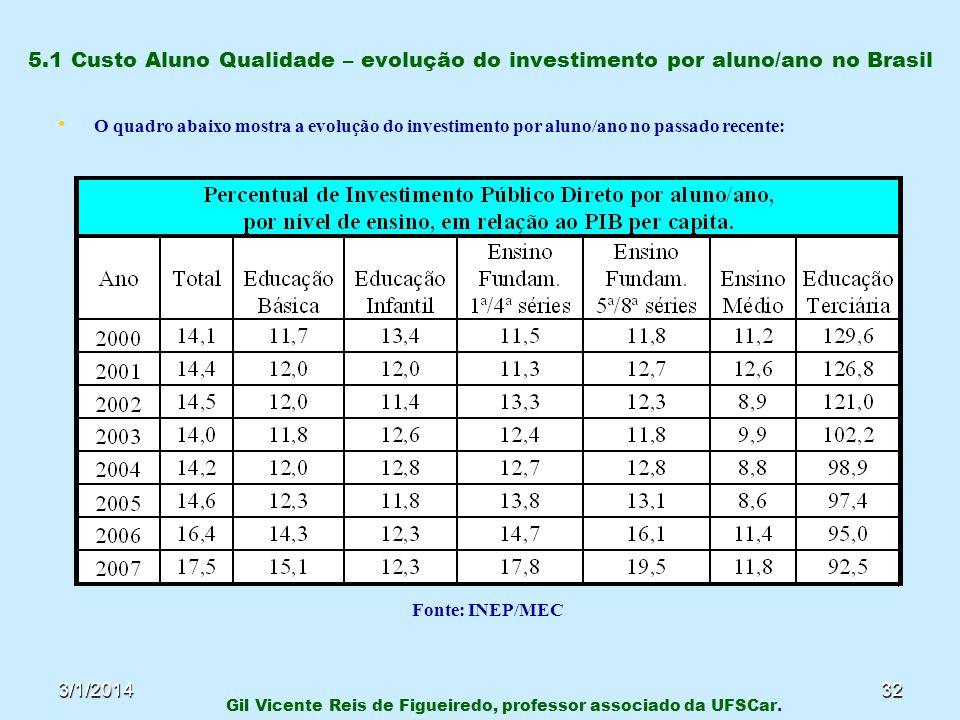 3/1/201432 5.1 Custo Aluno Qualidade – evolução do investimento por aluno/ano no Brasil O quadro abaixo mostra a evolução do investimento por aluno/an
