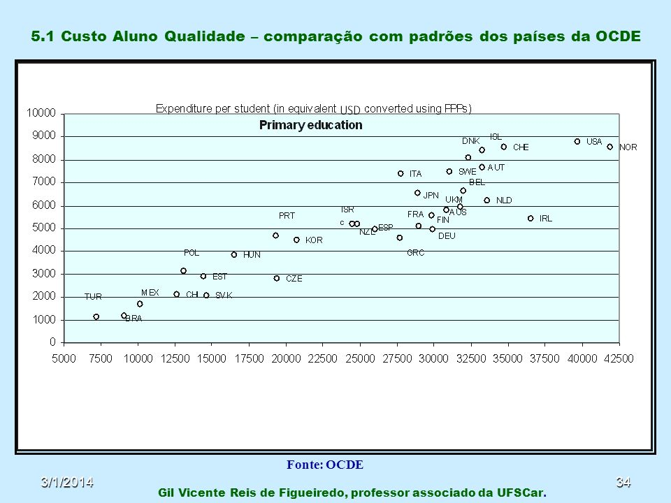 3/1/201434 5.1 Custo Aluno Qualidade – comparação com padrões dos países da OCDE Gil Vicente Reis de Figueiredo, professor associado da UFSCar. Fonte: