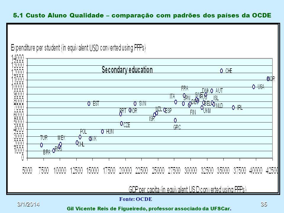 3/1/201435 5.1 Custo Aluno Qualidade – comparação com padrões dos países da OCDE Gil Vicente Reis de Figueiredo, professor associado da UFSCar. Fonte:
