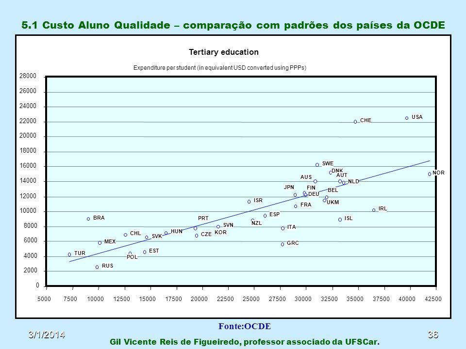 3/1/201436 5.1 Custo Aluno Qualidade – comparação com padrões dos países da OCDE Gil Vicente Reis de Figueiredo, professor associado da UFSCar. Fonte: