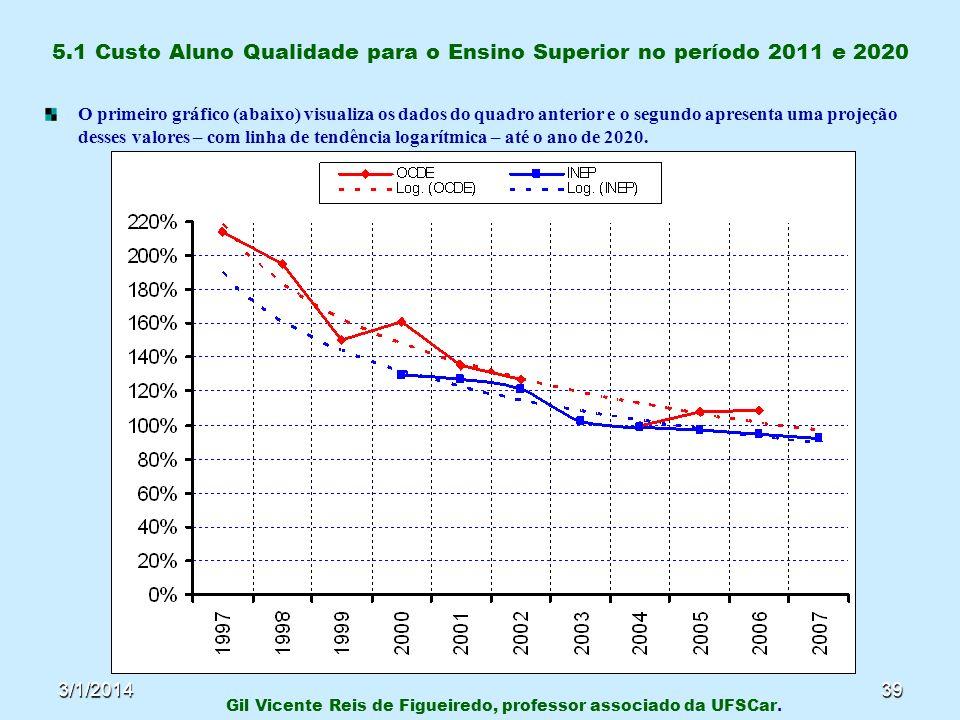 3/1/201439 5.1 Custo Aluno Qualidade para o Ensino Superior no período 2011 e 2020 O primeiro gráfico (abaixo) visualiza os dados do quadro anterior e