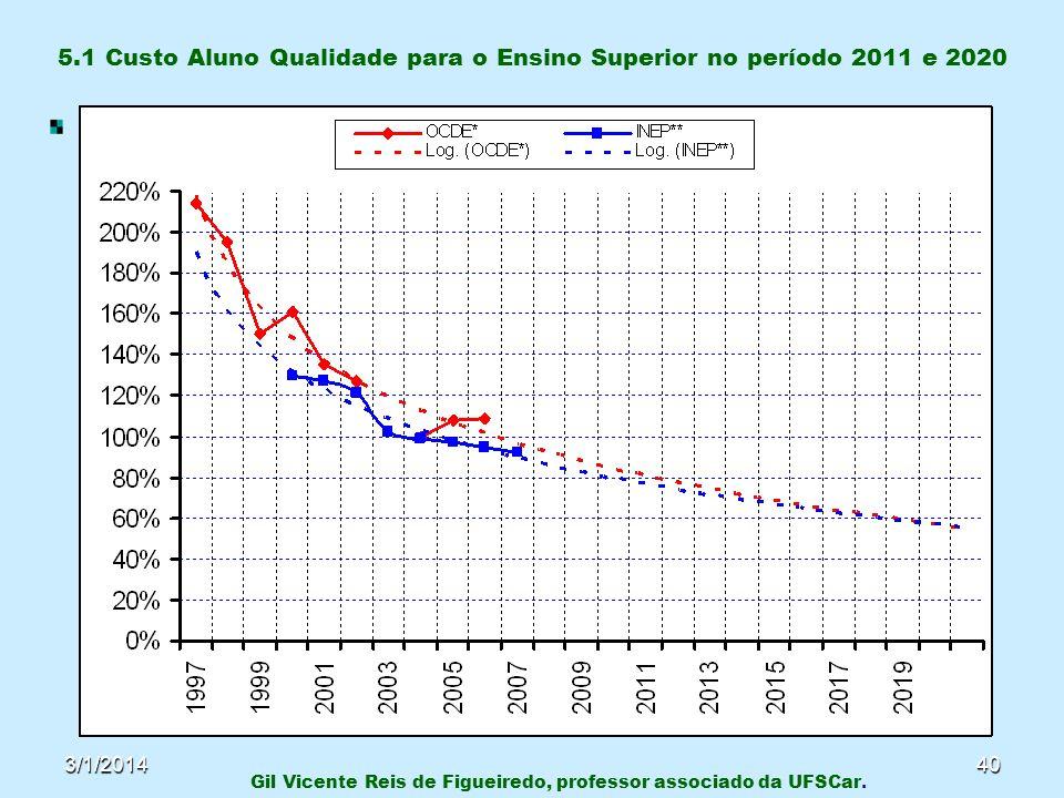 3/1/201440 5.1 Custo Aluno Qualidade para o Ensino Superior no período 2011 e 2020 Gil Vicente Reis de Figueiredo, professor associado da UFSCar.