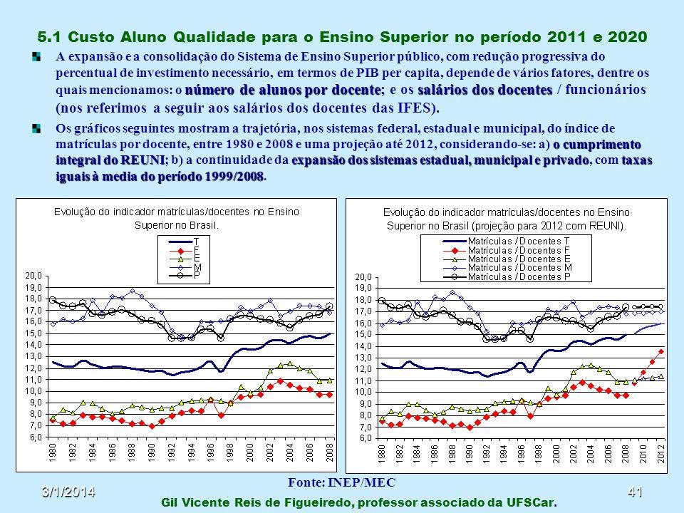 3/1/201441 5.1 Custo Aluno Qualidade para o Ensino Superior no período 2011 e 2020 número de alunos por docentesalários dos docentes A expansão e a co