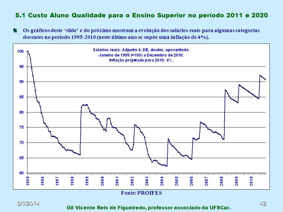 3/1/201442 5.1 Custo Aluno Qualidade para o Ensino Superior no período 2011 e 2020 Os gráficos deste slide e do próximo mostram a evolução dos salário