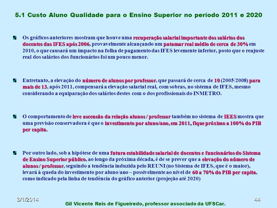 3/1/201444 5.1 Custo Aluno Qualidade para o Ensino Superior no período 2011 e 2020 recuperação salarial importante dos salários dos docentesdas IFES a