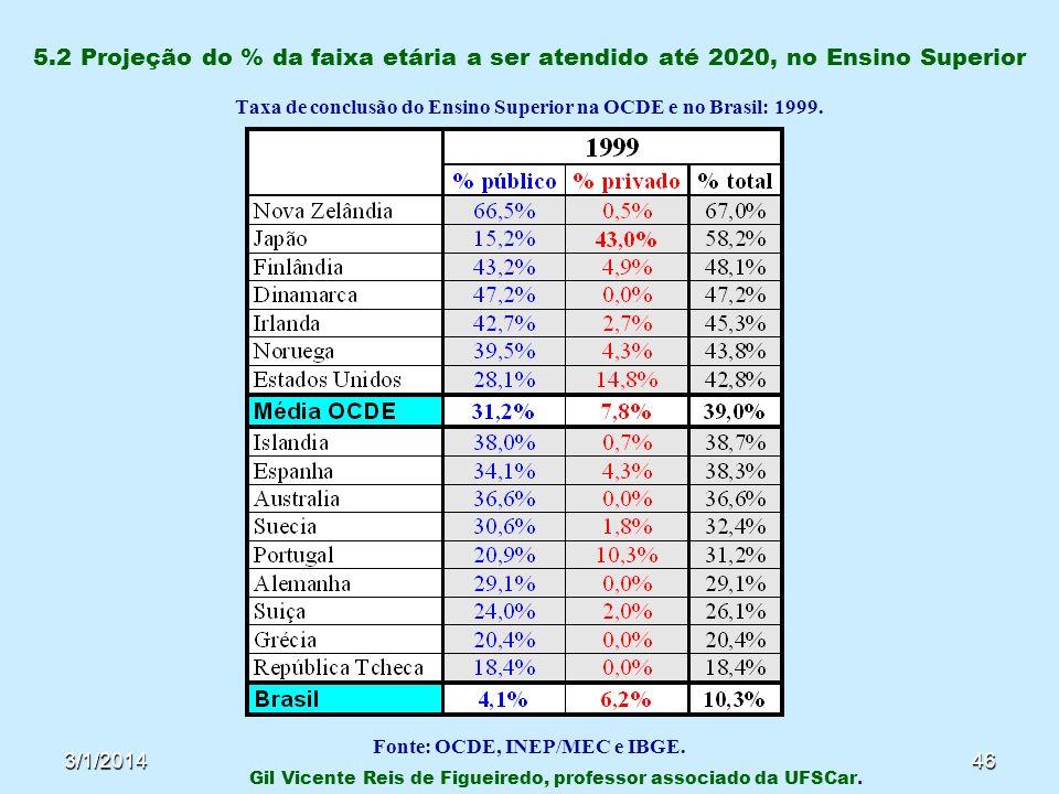 3/1/201446 5.2 Projeção do % da faixa etária a ser atendido até 2020, no Ensino Superior Taxa de conclusão do Ensino Superior na OCDE e no Brasil: 199