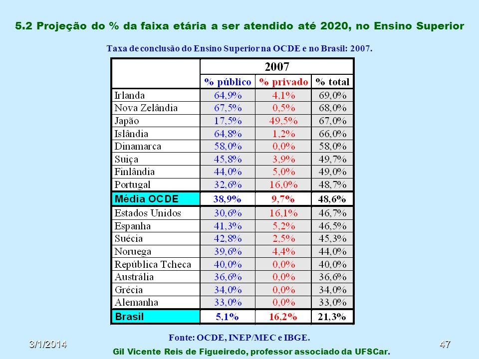 3/1/201447 5.2 Projeção do % da faixa etária a ser atendido até 2020, no Ensino Superior Taxa de conclusão do Ensino Superior na OCDE e no Brasil: 200