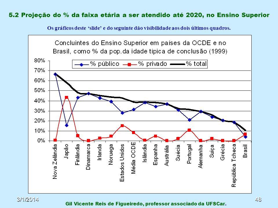 3/1/201448 5.2 Projeção do % da faixa etária a ser atendido até 2020, no Ensino Superior Os gráficos deste slide e do seguinte dão visibilidade aos do