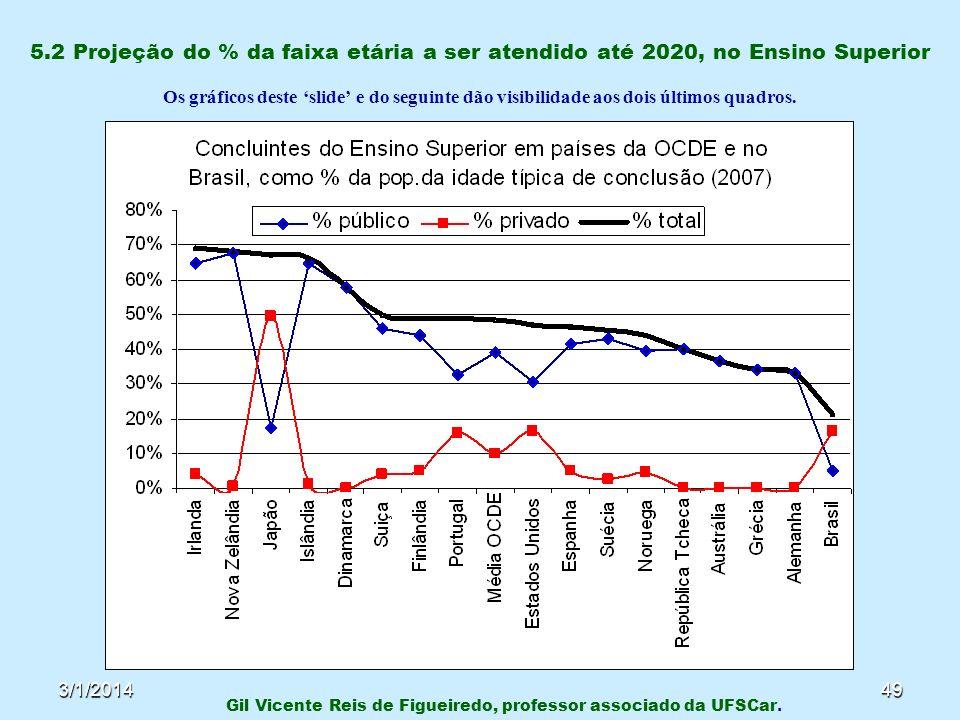 3/1/201449 5.2 Projeção do % da faixa etária a ser atendido até 2020, no Ensino Superior Os gráficos deste slide e do seguinte dão visibilidade aos do