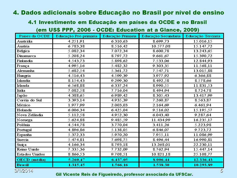 3/1/20145 4. Dados adicionais sobre Educação no Brasil por nível de ensino 4.1 Investimento em Educação em países da OCDE e no Brasil (em US$ PPP, 200
