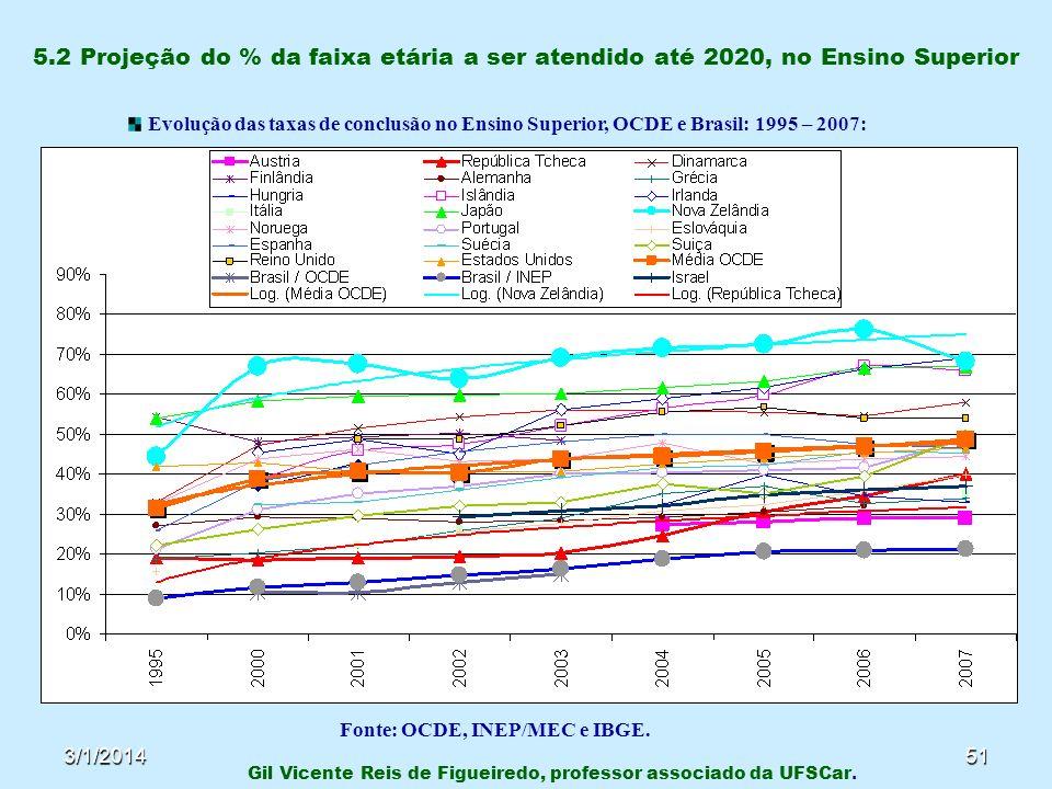 3/1/201451 5.2 Projeção do % da faixa etária a ser atendido até 2020, no Ensino Superior Gil Vicente Reis de Figueiredo, professor associado da UFSCar