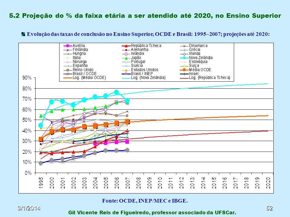 3/1/201452 5.2 Projeção do % da faixa etária a ser atendido até 2020, no Ensino Superior Gil Vicente Reis de Figueiredo, professor associado da UFSCar