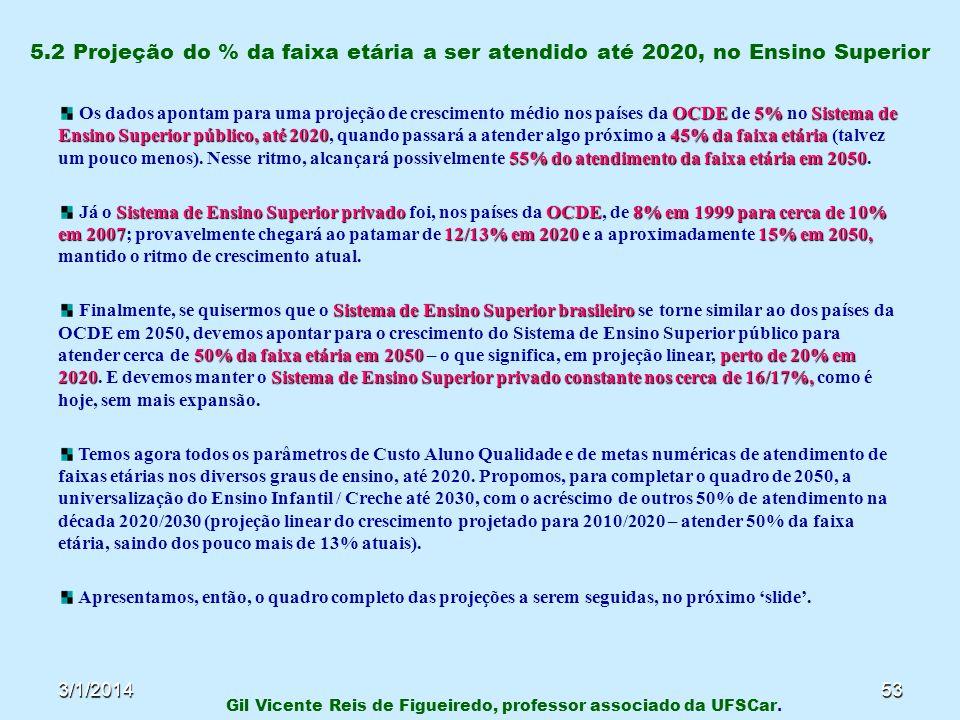 3/1/201453 5.2 Projeção do % da faixa etária a ser atendido até 2020, no Ensino Superior Gil Vicente Reis de Figueiredo, professor associado da UFSCar