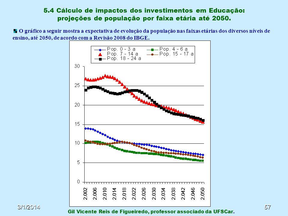 3/1/201457 5.4 Cálculo de impactos dos investimentos em Educação: projeções de população por faixa etária até 2050. Gil Vicente Reis de Figueiredo, pr