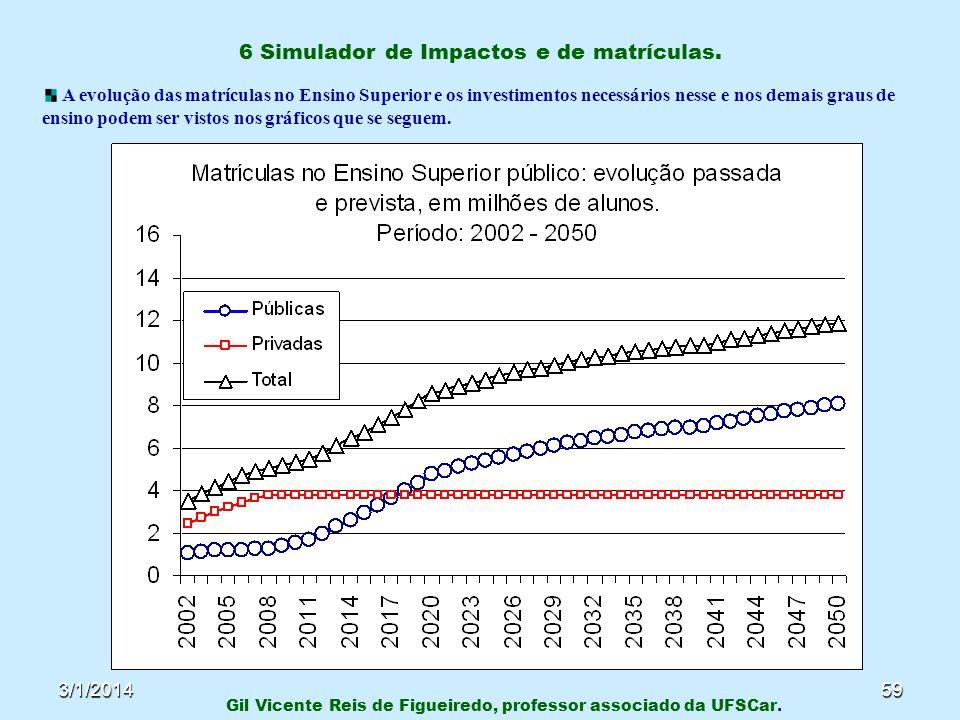 3/1/201459 6 Simulador de Impactos e de matrículas. Gil Vicente Reis de Figueiredo, professor associado da UFSCar. A evolução das matrículas no Ensino