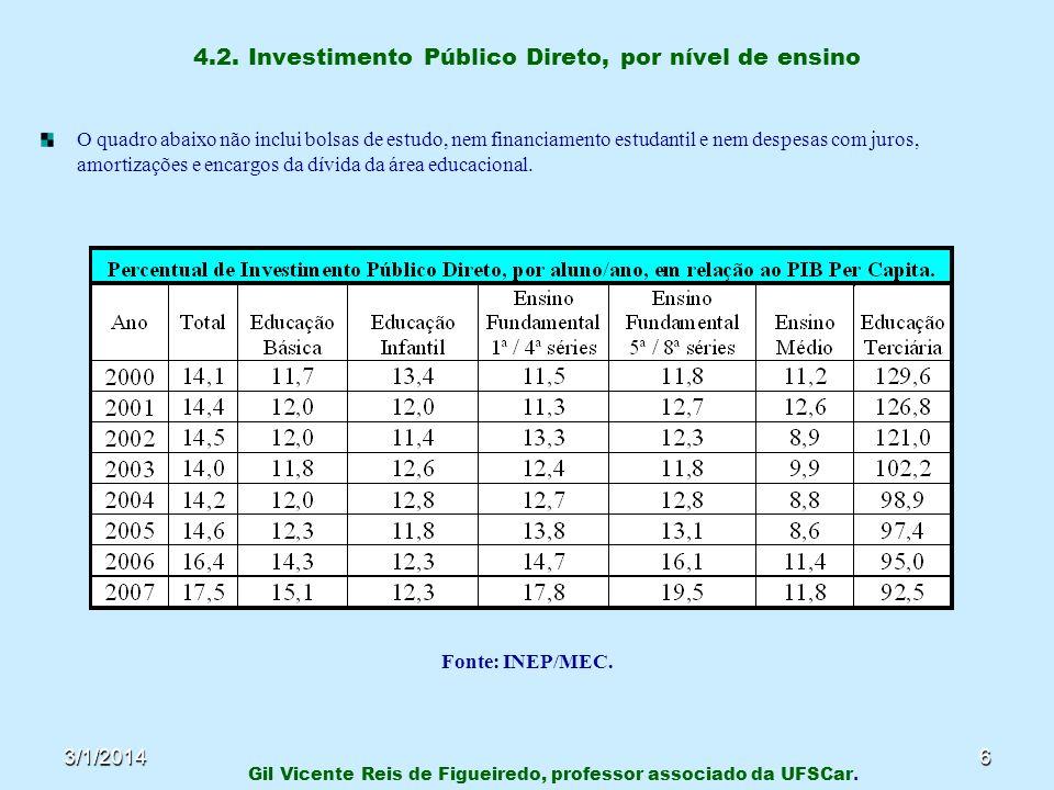 3/1/20146 4.2. Investimento Público Direto, por nível de ensino O quadro abaixo não inclui bolsas de estudo, nem financiamento estudantil e nem despes