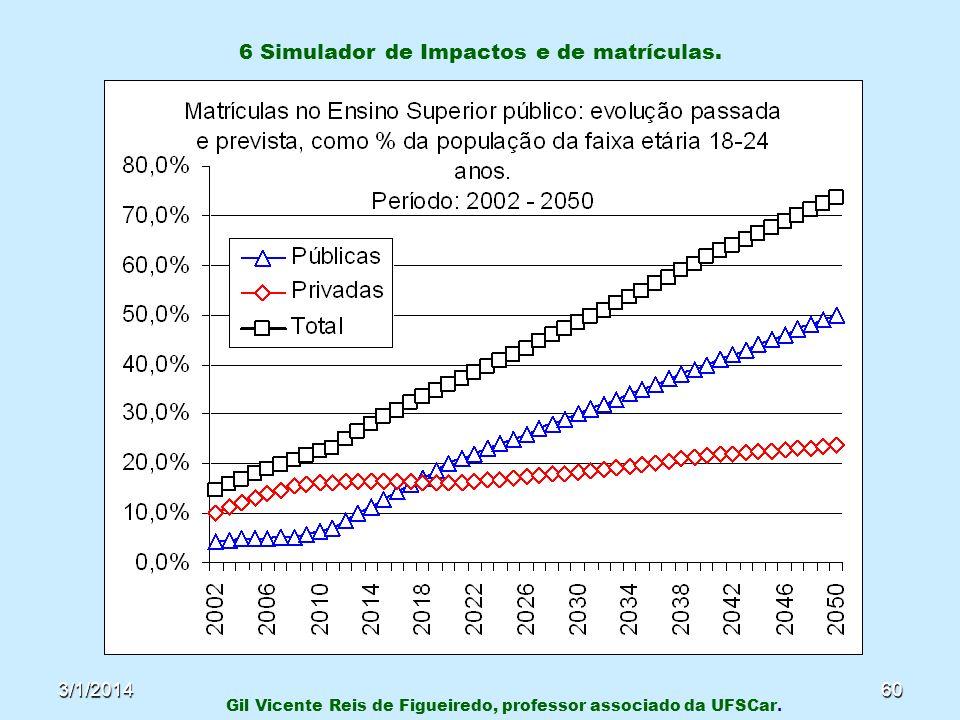 3/1/201460 6 Simulador de Impactos e de matrículas. Gil Vicente Reis de Figueiredo, professor associado da UFSCar.