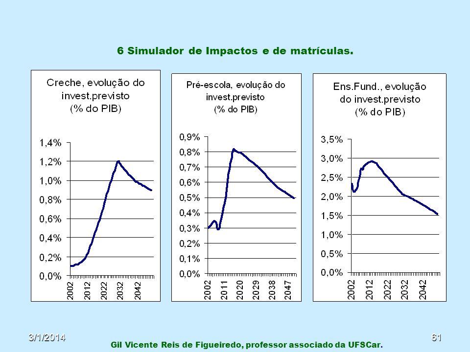 3/1/201461 6 Simulador de Impactos e de matrículas. Gil Vicente Reis de Figueiredo, professor associado da UFSCar.