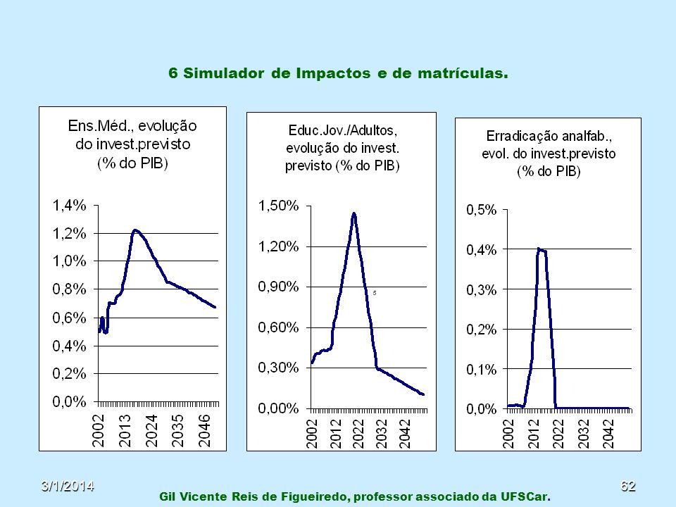 3/1/201462 6 Simulador de Impactos e de matrículas. Gil Vicente Reis de Figueiredo, professor associado da UFSCar.