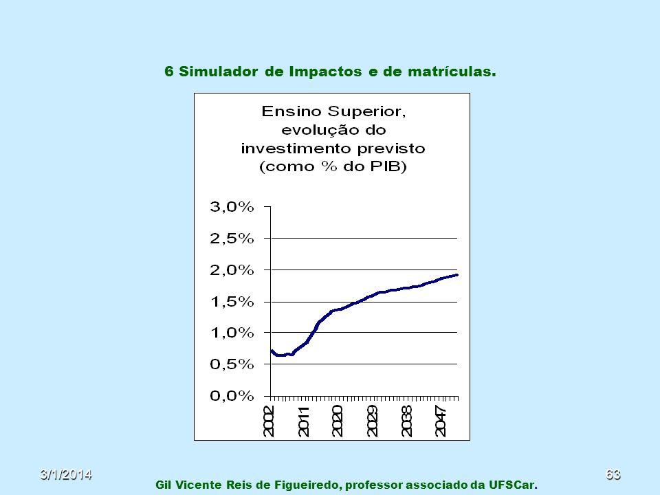 3/1/201463 6 Simulador de Impactos e de matrículas. Gil Vicente Reis de Figueiredo, professor associado da UFSCar.