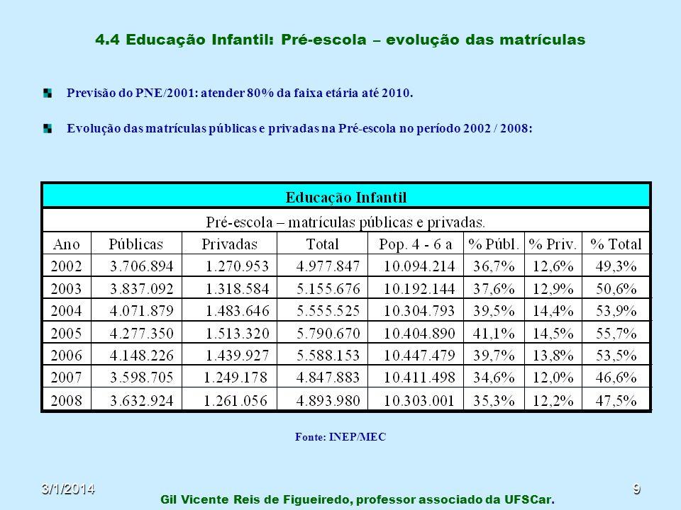 3/1/20149 4.4 Educação Infantil: Pré-escola – evolução das matrículas Previsão do PNE/2001: atender 80% da faixa etária até 2010. Evolução das matrícu